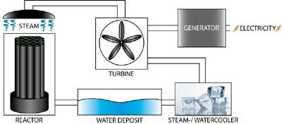 Nuclear Power Scheme
